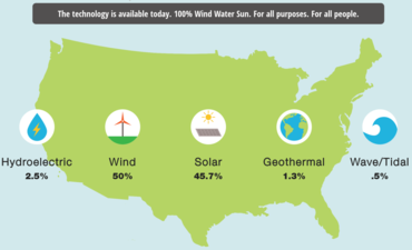 The Solutions Project Map of U.S. Renewables