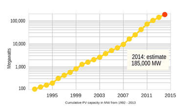 What's driving solar panel sales to all-time highs featured image