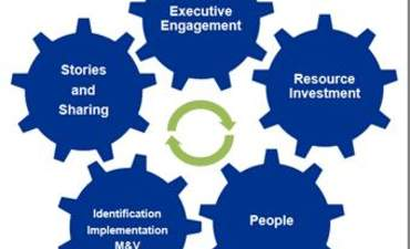 5 components of a virtuous cycle for energy efficiency  featured image