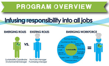 Sustainability internships serve up new opportunities at Aramark featured image
