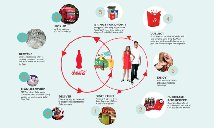 coca cola supply chain strategy