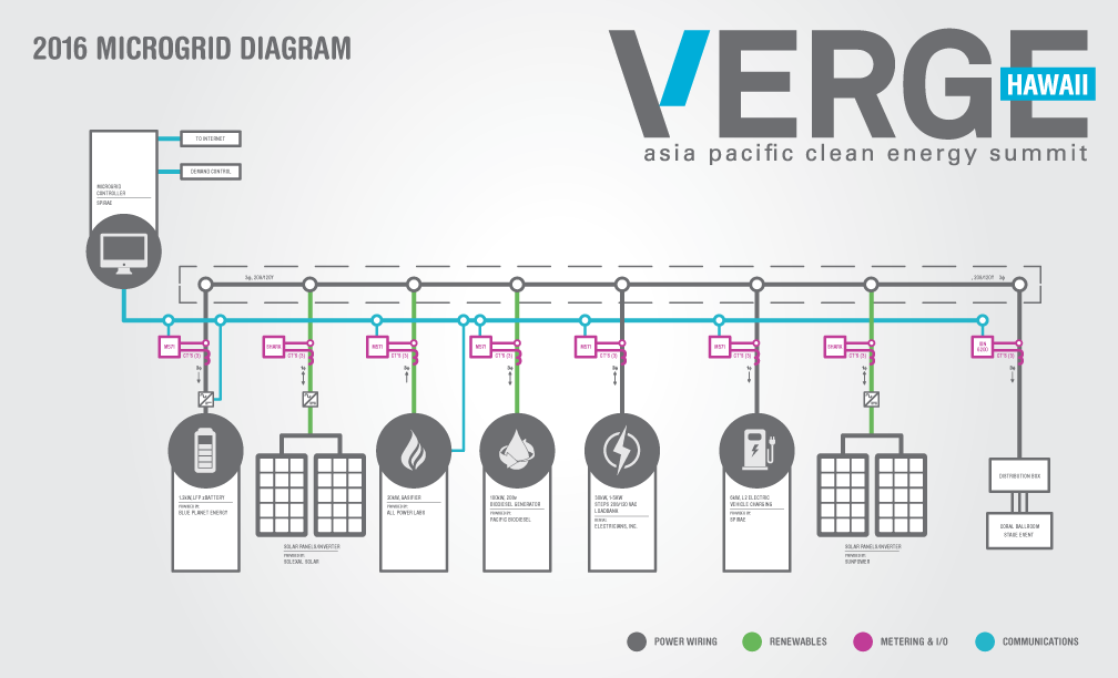 VERGE Microgrid Diagram