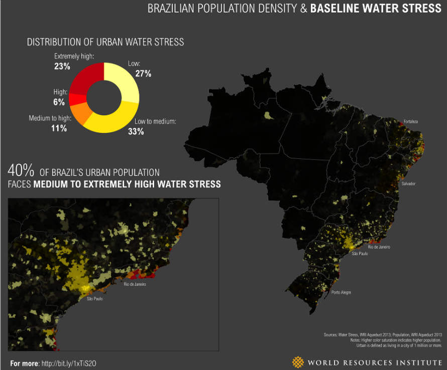 Brazilian population density and water stress chart