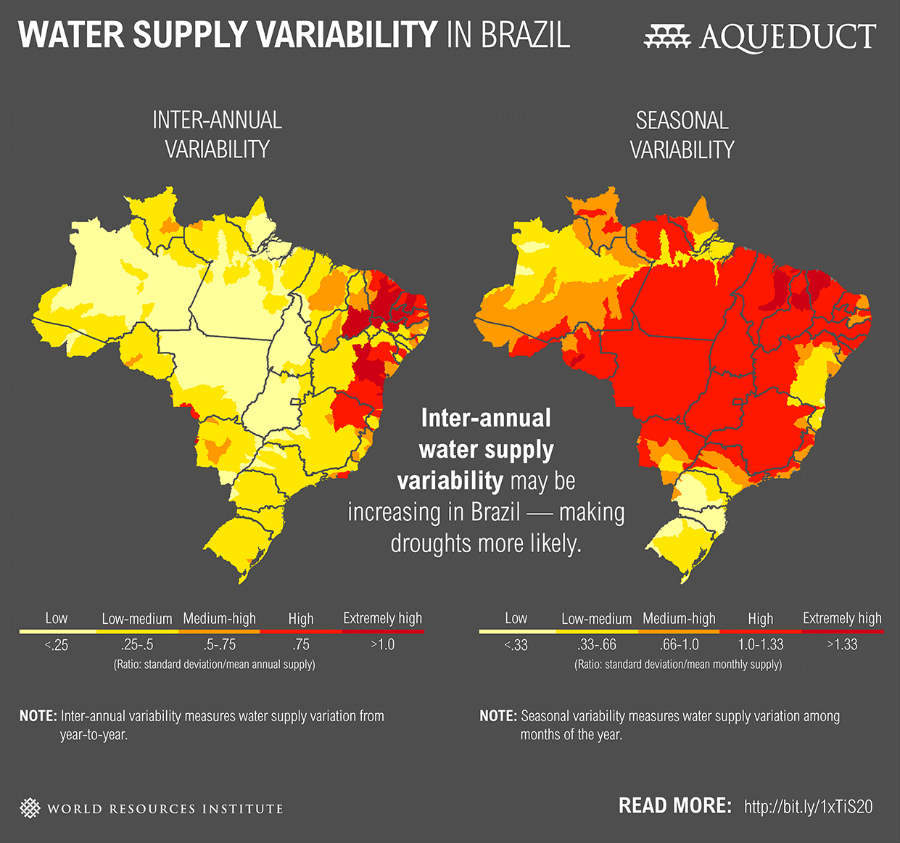 Water supply variability in Brazil