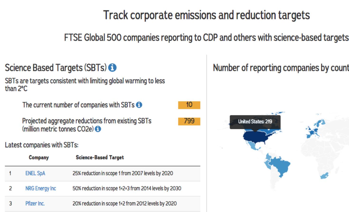 CAIT Climate Data Explorer Business
