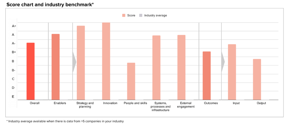 A sample score chart and industry benchmark from Circulytics