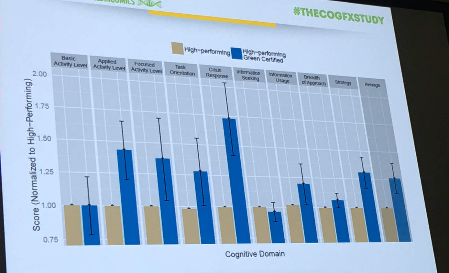 A chart from the new COGFX study distinguishes between results in high-performing buildings and green-certified buildings.