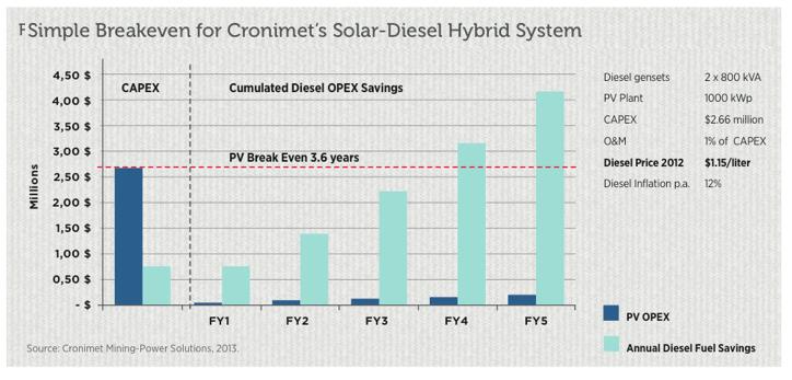 Cronimet infographic on hybrid solar-diesel generators