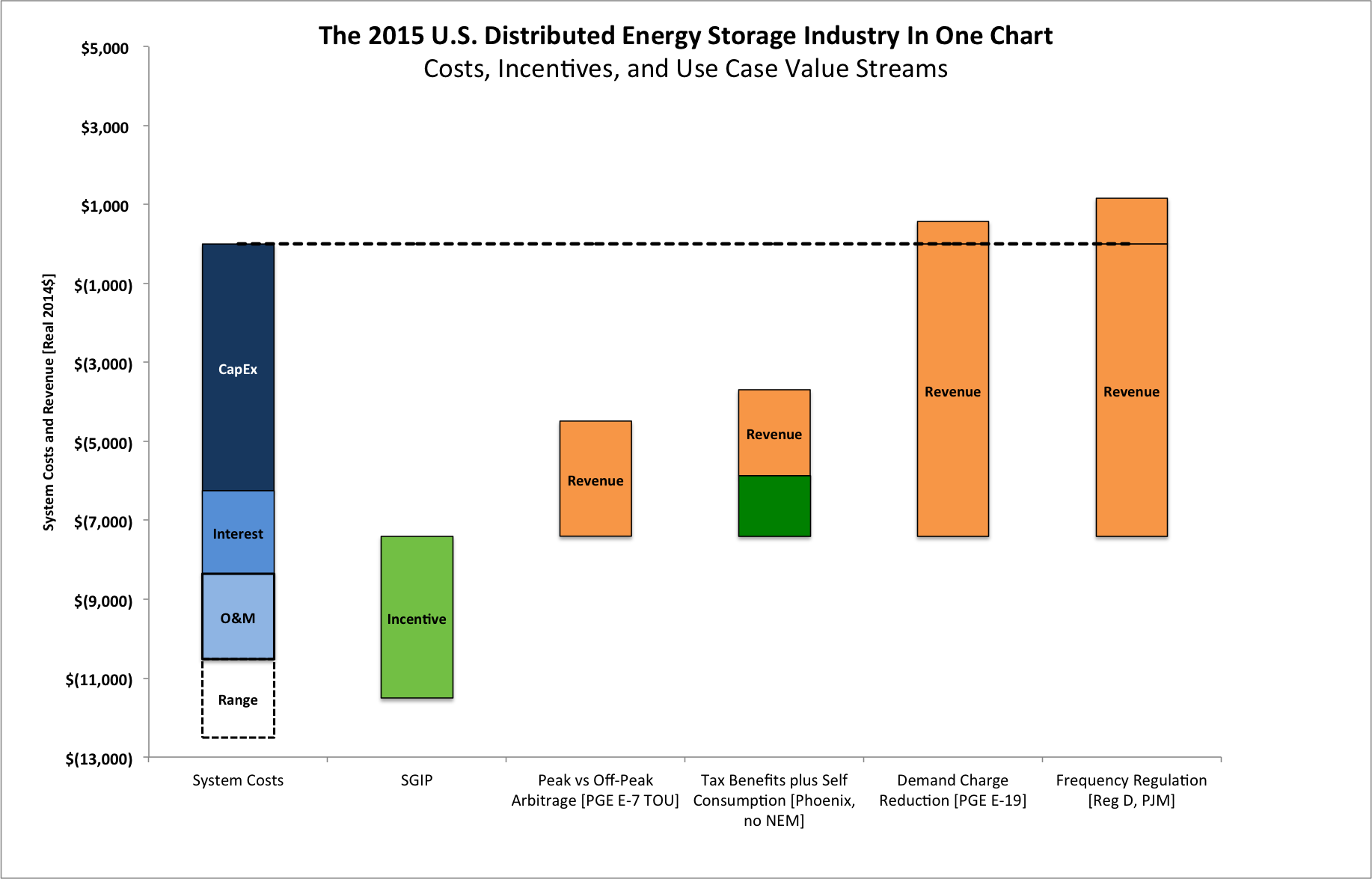 Costs, incentives, and case value streams of distributed energy in the U.S. in 2015