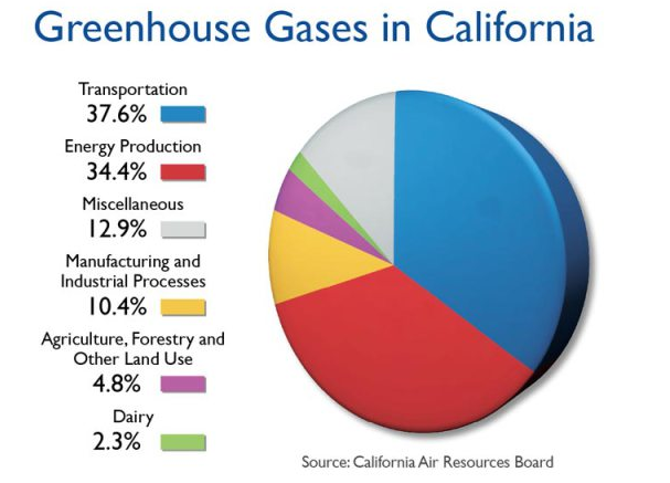 Transportation fuels make up the biggest source of greenhouse gas emissions from California.