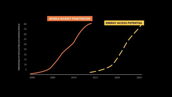 energy access mobile phone adoption
