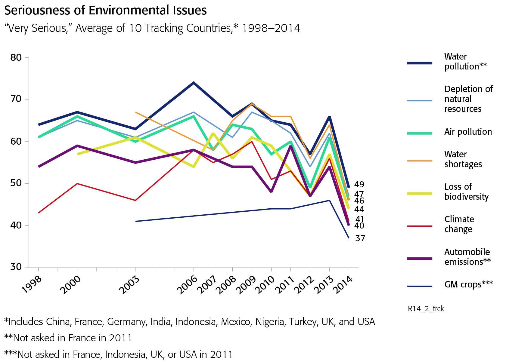 Enviromental issues chart