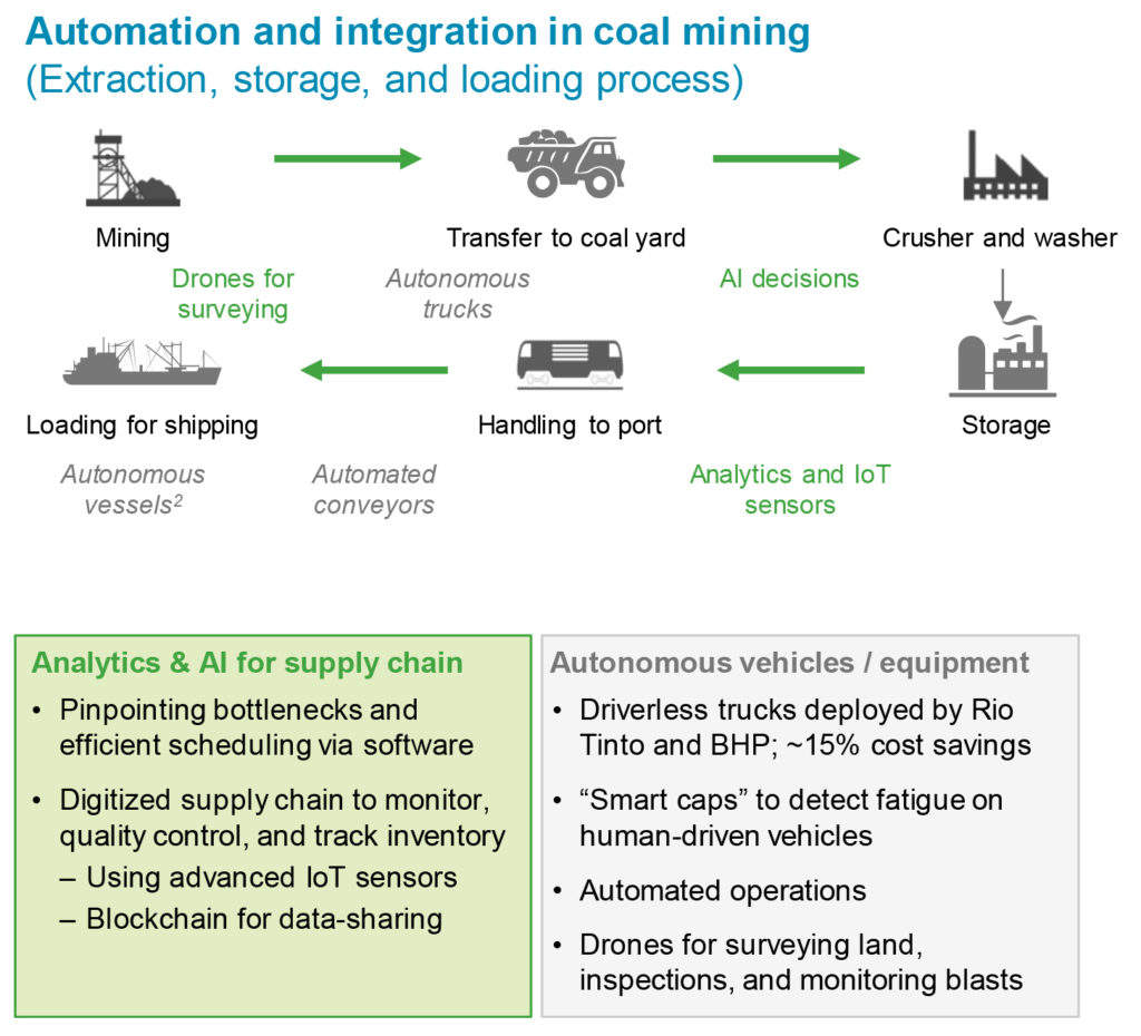 Graph of automation in Indonesia coal market