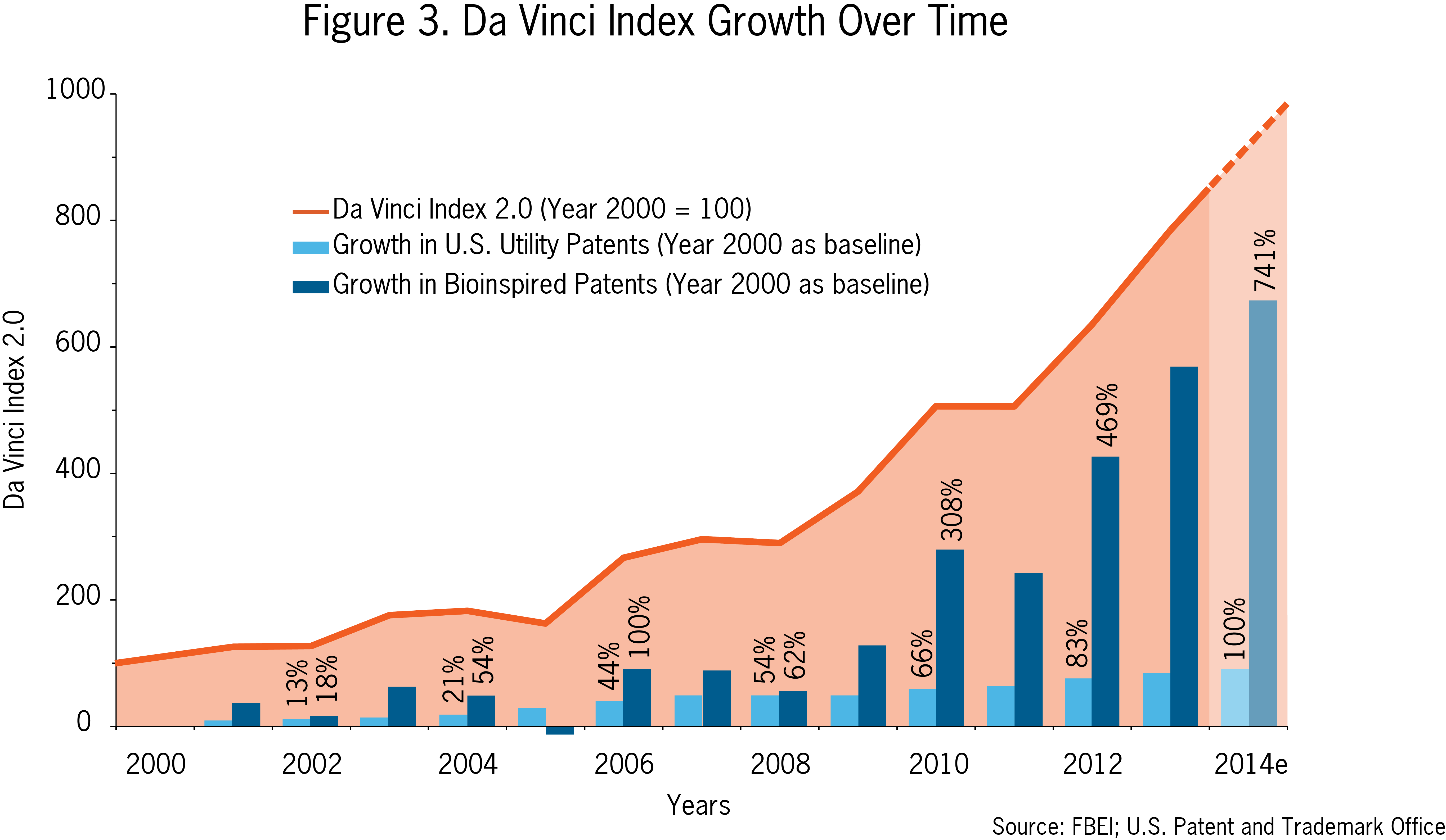 DaVinci growth index over time