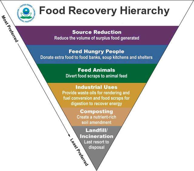 EPA pyramid of food recovery