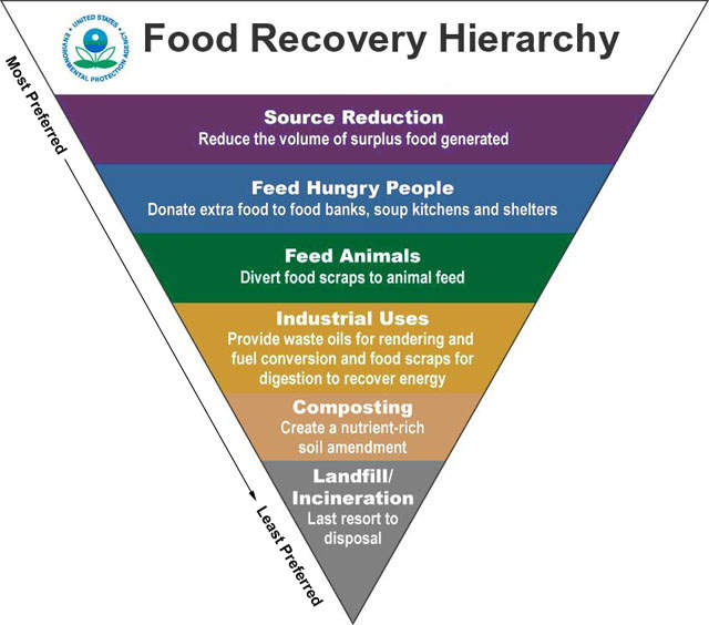 EPA pyramid of food recovery