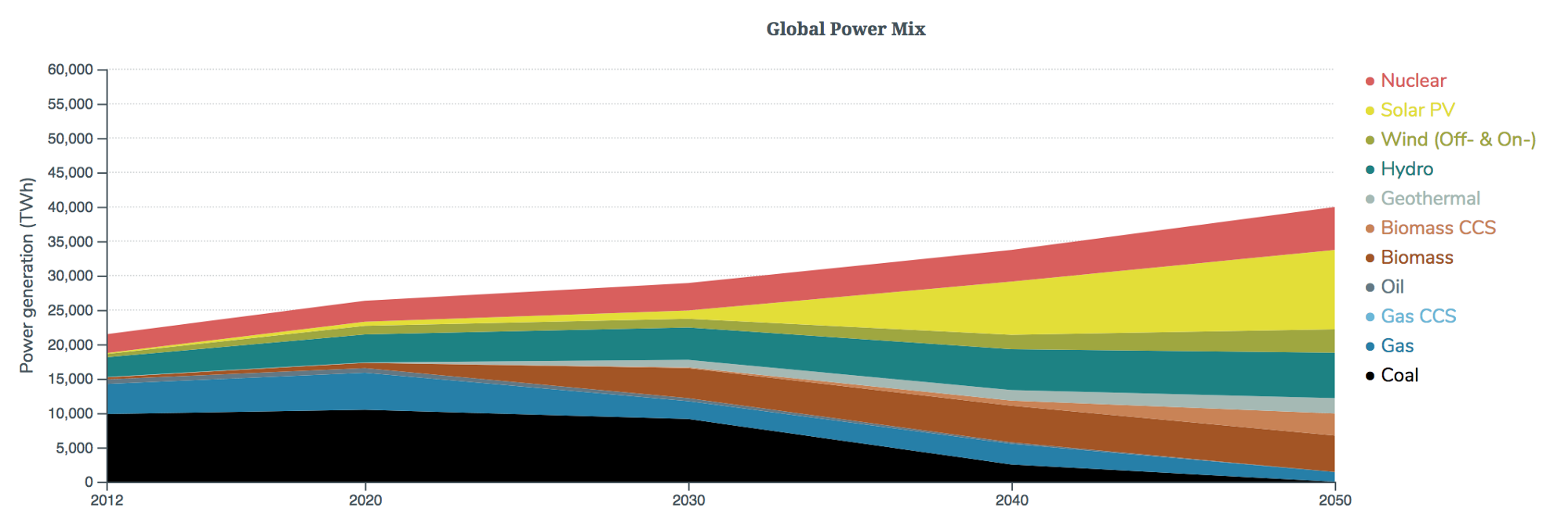 fossil fuel use over time