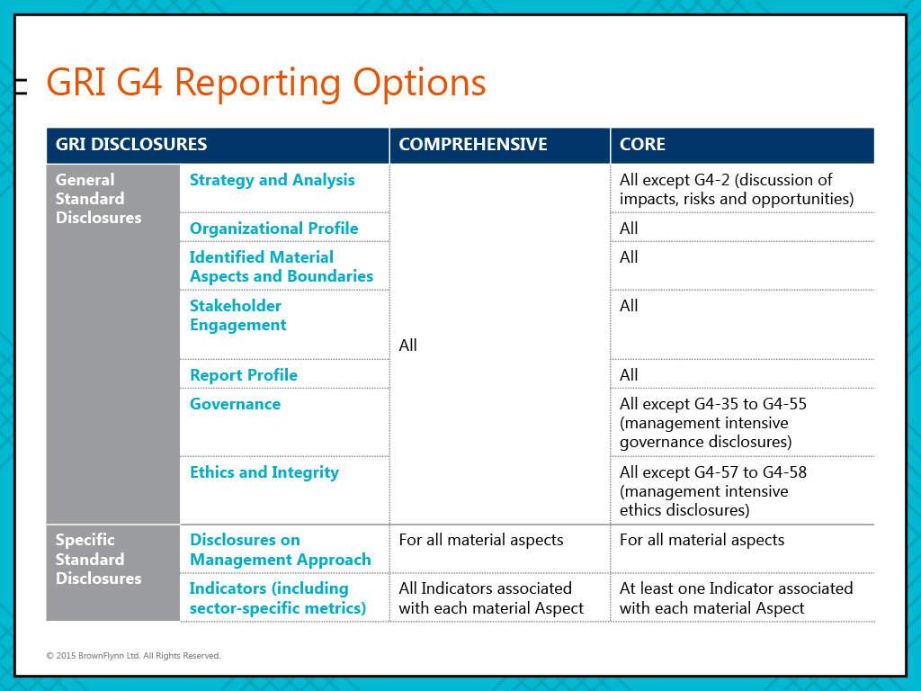 GMA reporting options