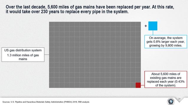 RMI gas mines