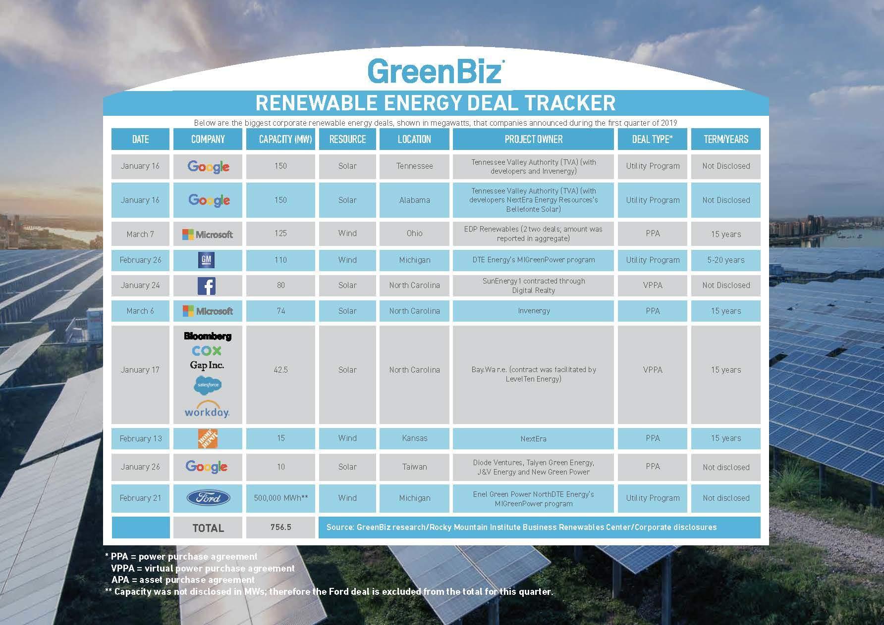 Chart of renewable energy deals
