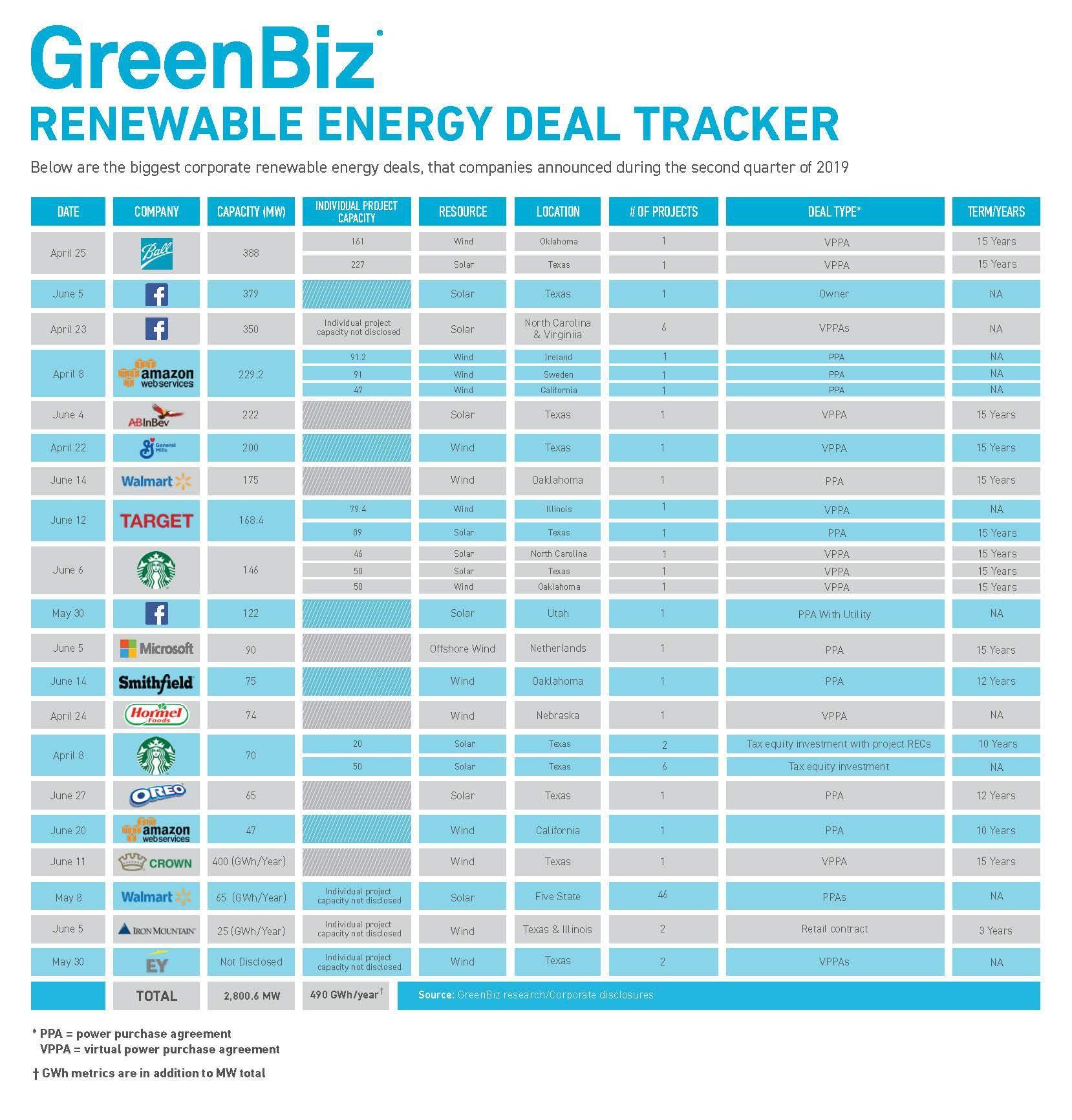 Renewable Energy Deal Tracker 2019 Q2