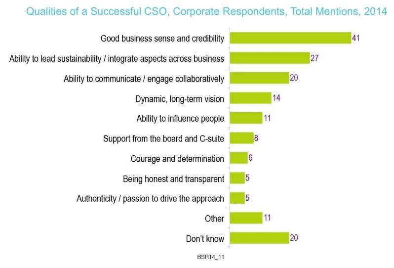 Infographic showing most important qualities for a CSO