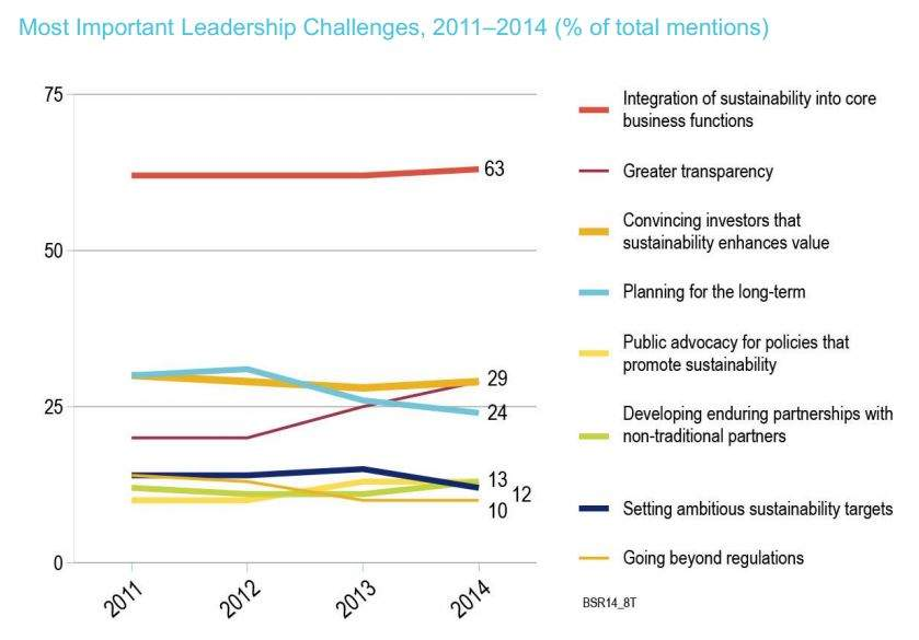 Infographic showing greatest challenges for a CSO