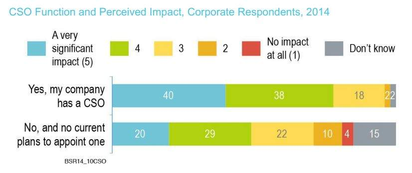 Infographic showing perception of CSO's impact
