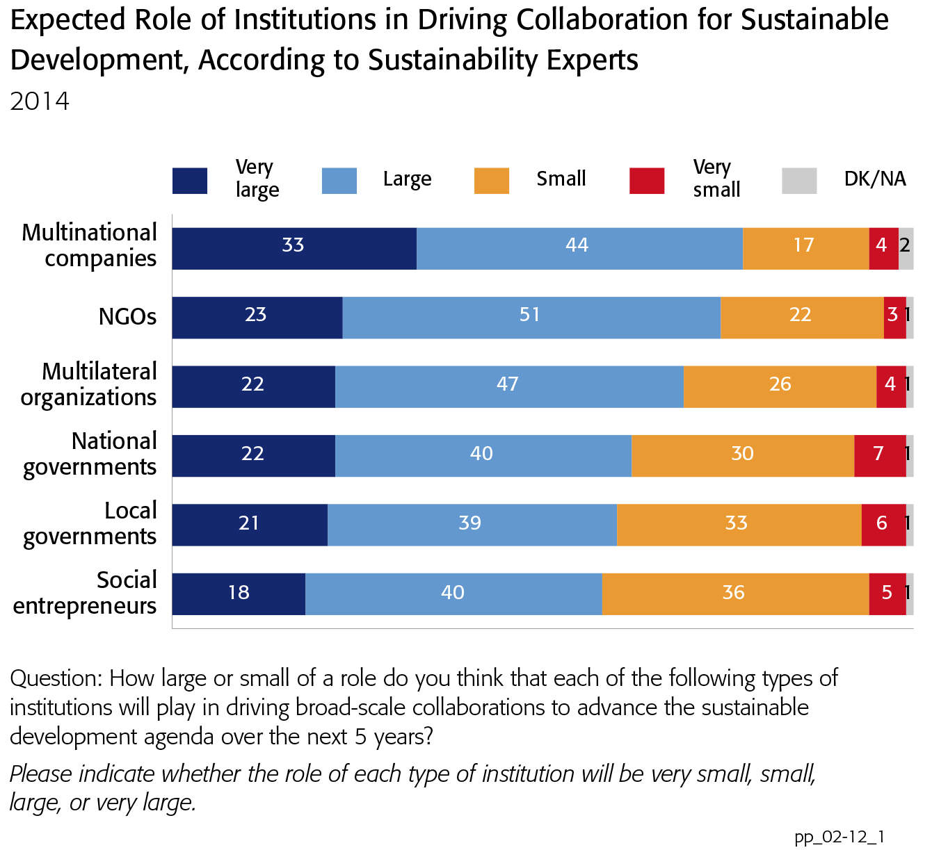 GlobeScan/Sustainability infographic on expected role of institutions in driving collaboration for sustainable development, according to sustainability experts