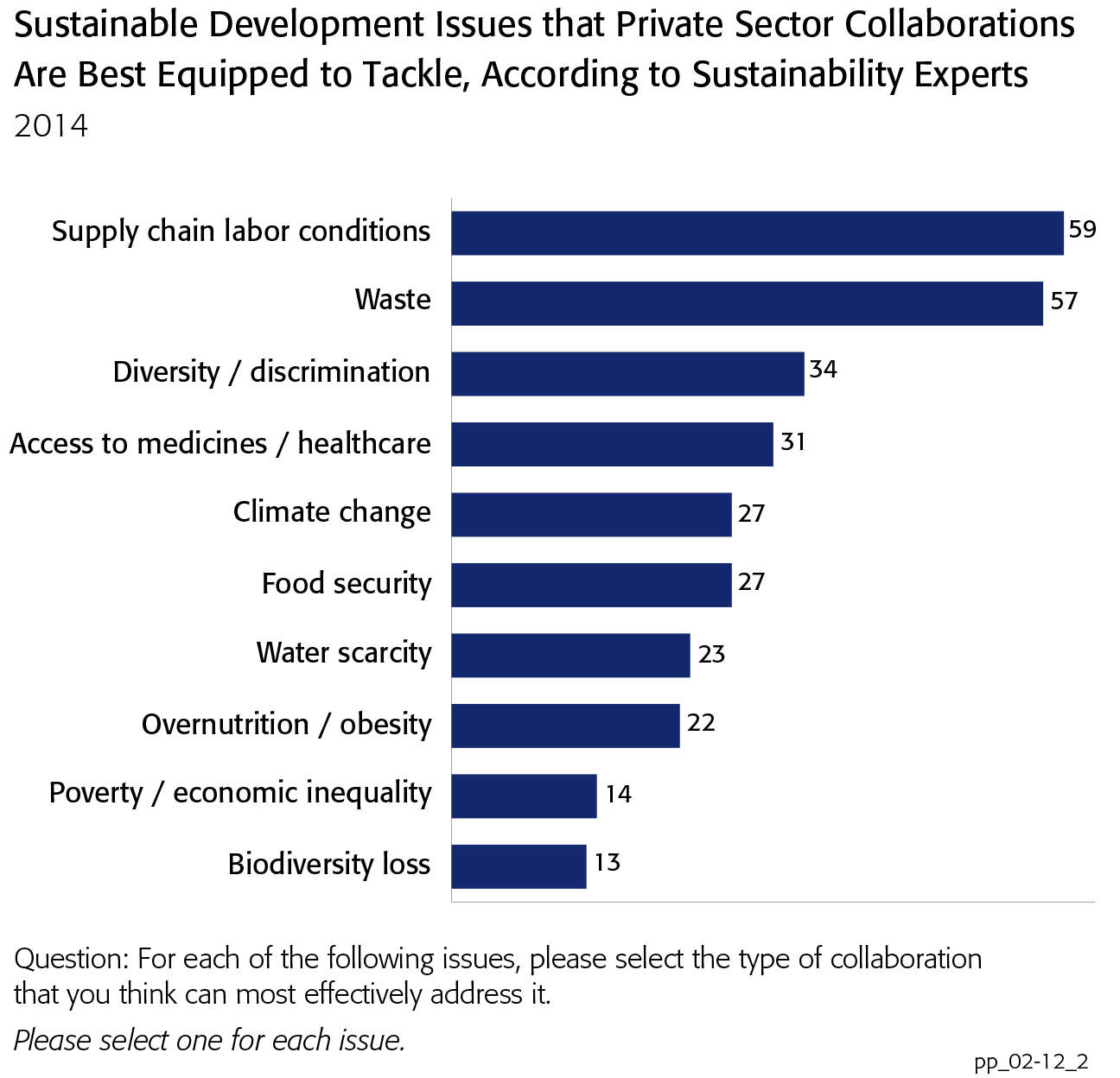 GlobeScan/Sustainability infographic sustainability issues that private sector collabroations are best equipped to handle, according to sustainability experts