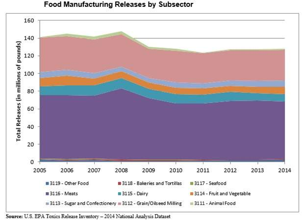 Food manufacturing releases by subsector