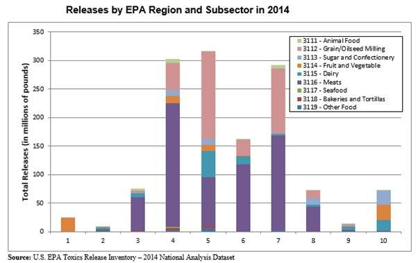 Releases by EPA region and subsector in 2014