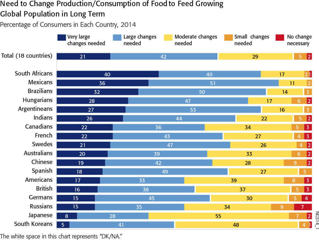 Infographic showing consumer opinions by country about sustainable food