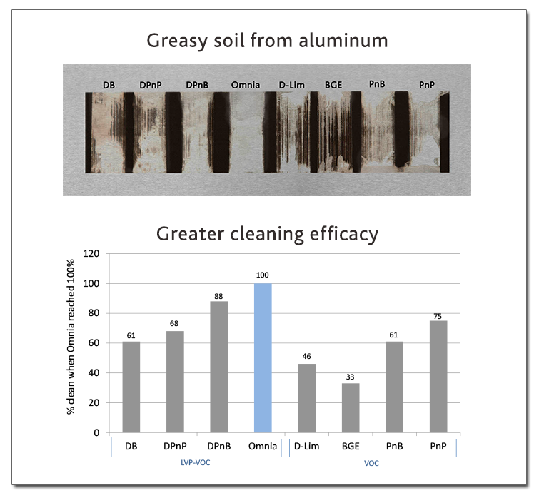 Demonstration of Omnia's cleaning power on greasy soil on aluminum compared to other common solvents. © Greenbiz.com
