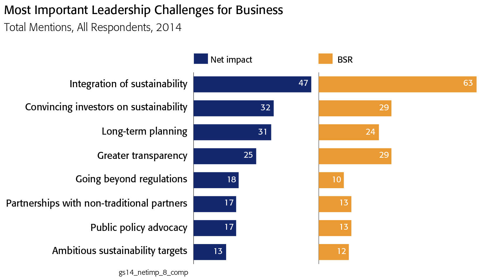 Leadership challenges chart