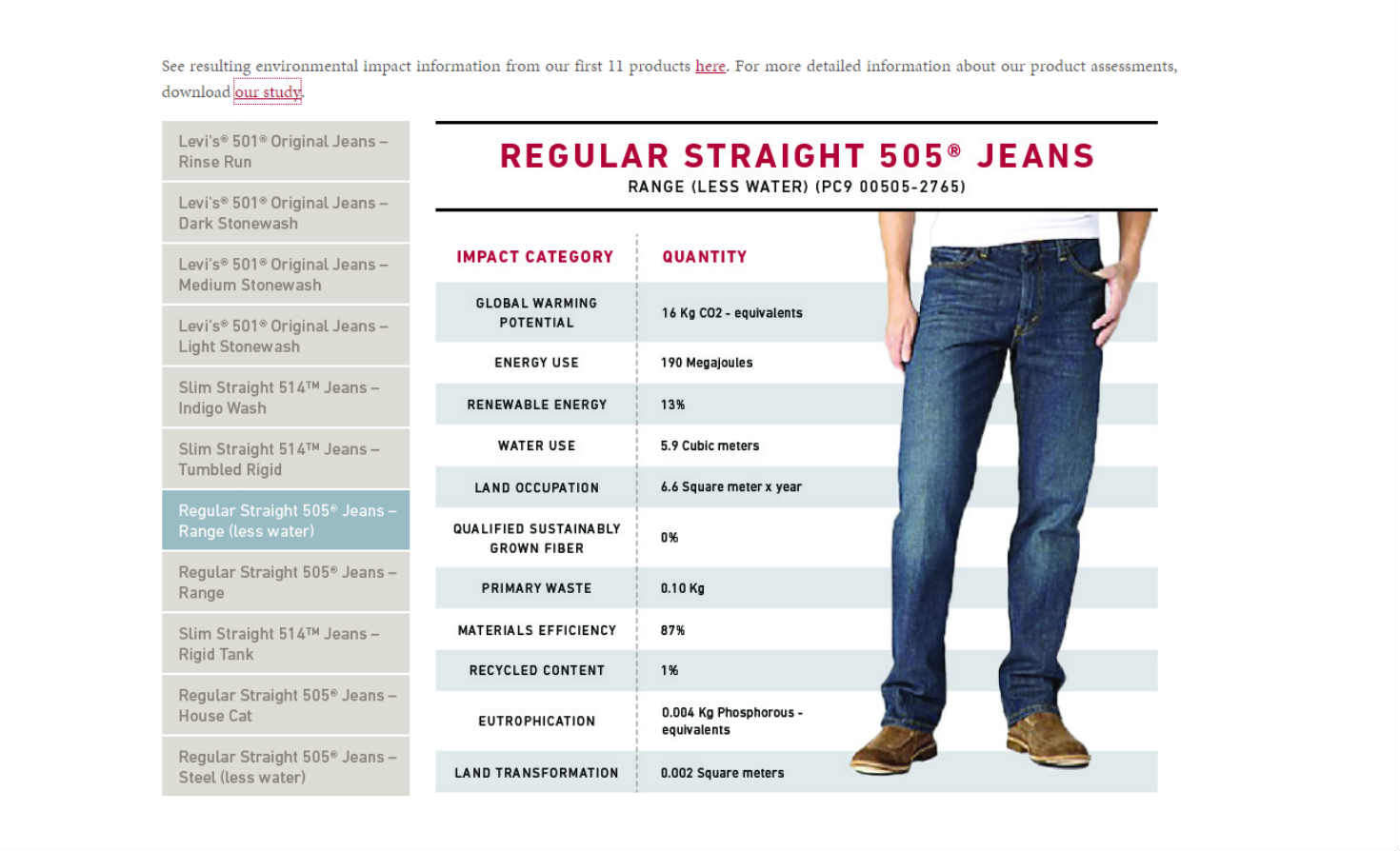 Levi's sustainability impact by design