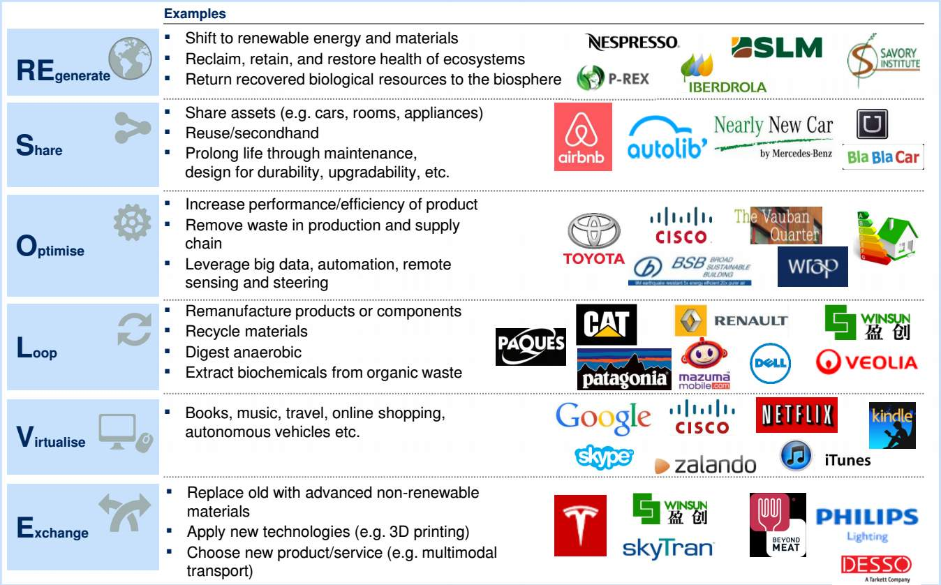 Greenbiz 101 Defining The Circular Economy Greenbiz