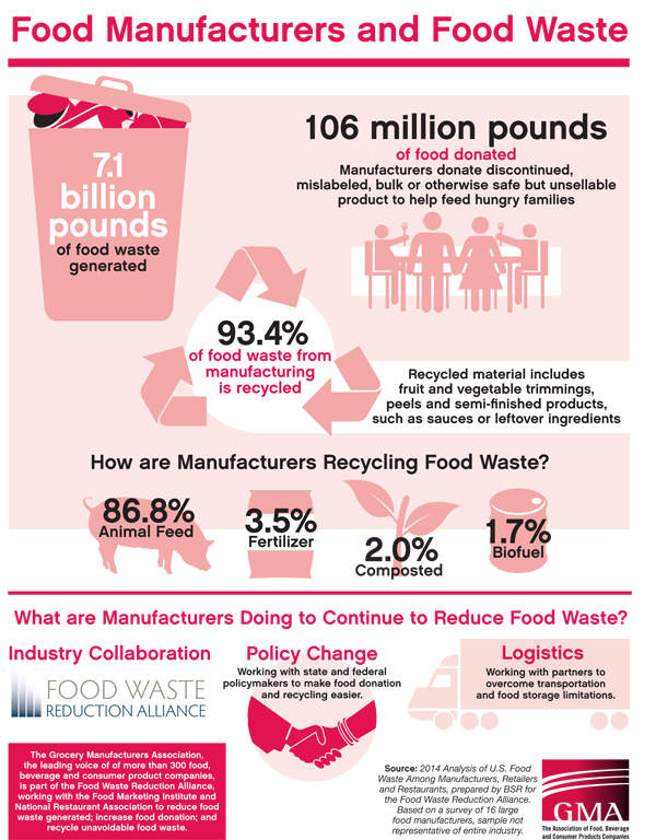 Grocery Manufacturers Association infographic