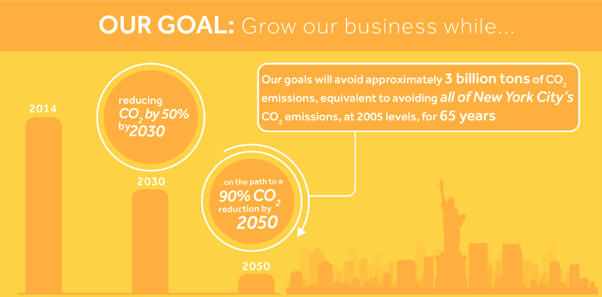 NRG Energy 2030 2050 CO2 emmissions goals
