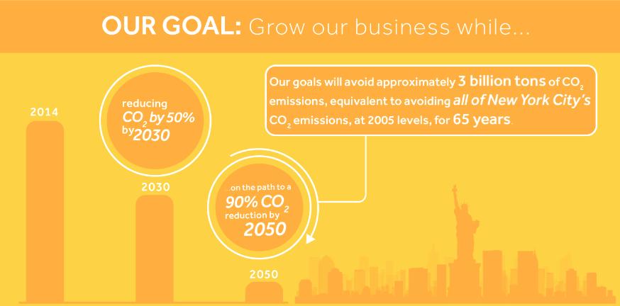 NRG Energy 2030 2050 CO2 emmissions goals