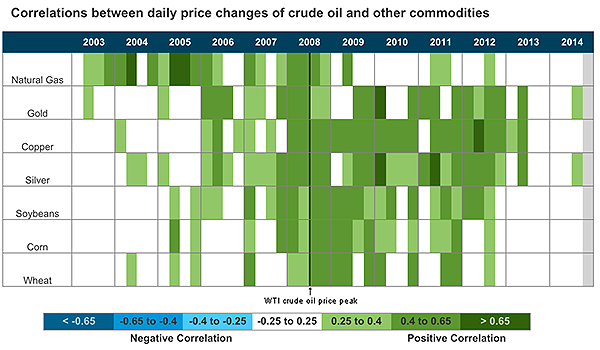 Source: U.S. Energy Information Administration (2014).