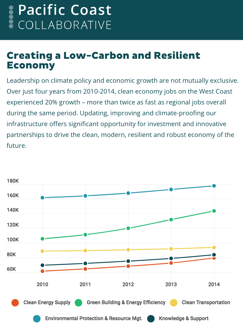 Pacific Coast Collaborative chart on clean economy jobs growing by 20%