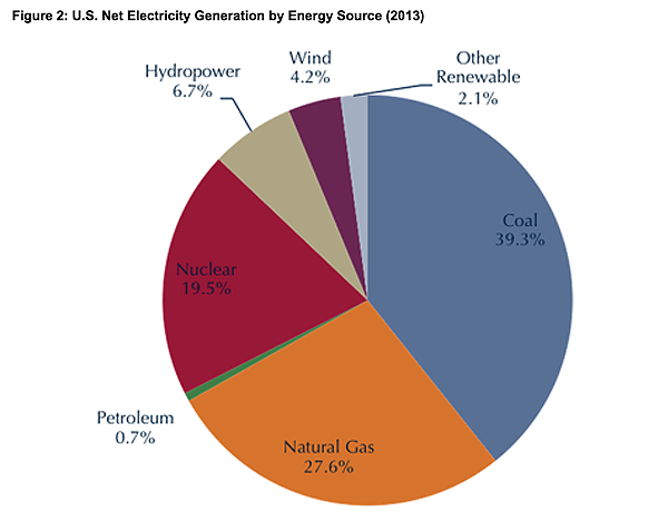 Source: C2ES, from U.S. Energy Information Administration data (May 2014).