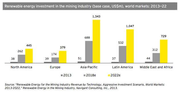 Investment in renewable power for mining