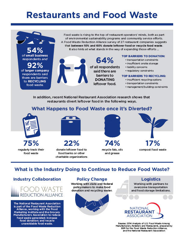 Food waste in restaurants infographic