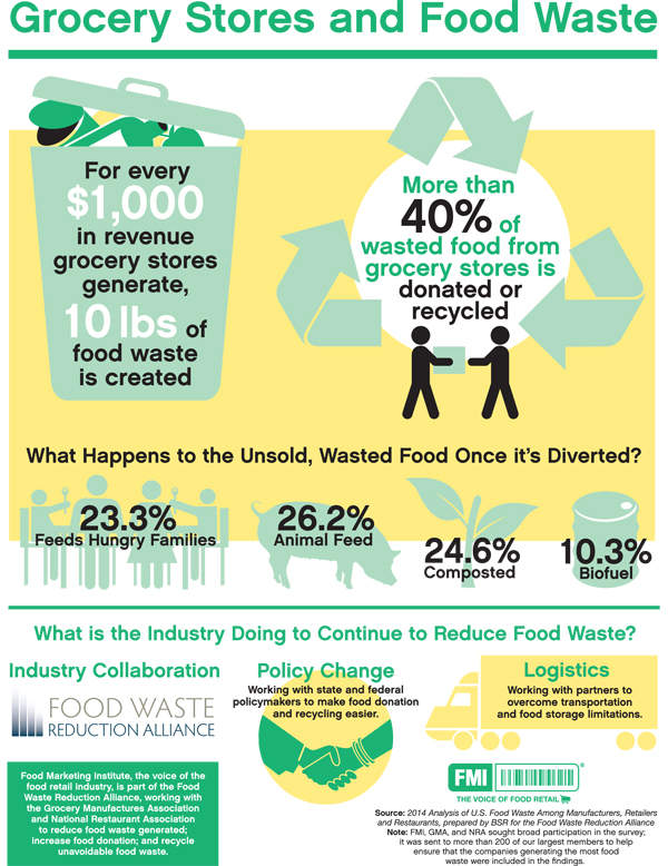 Retail food waste infographic