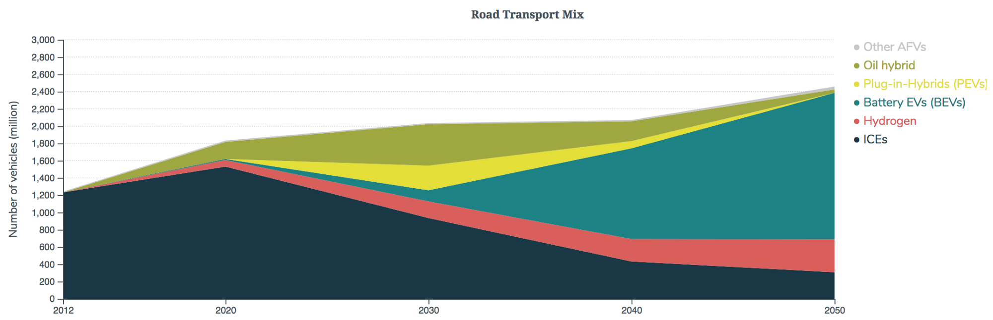 road transport mix