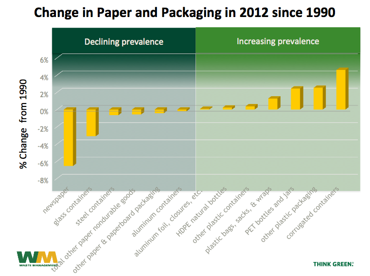 recycling materials change over time