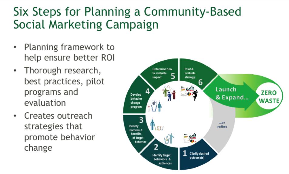 community-based social marketing recycling