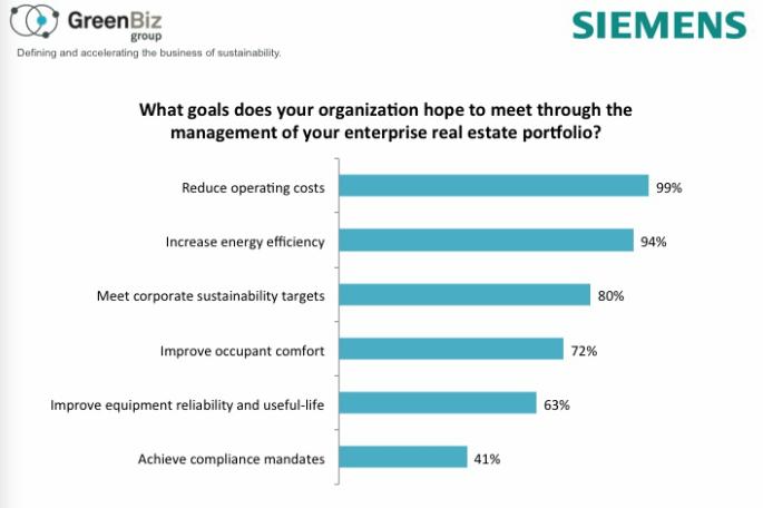 energy management priorities